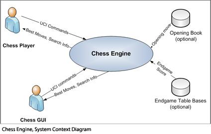 Chess engine